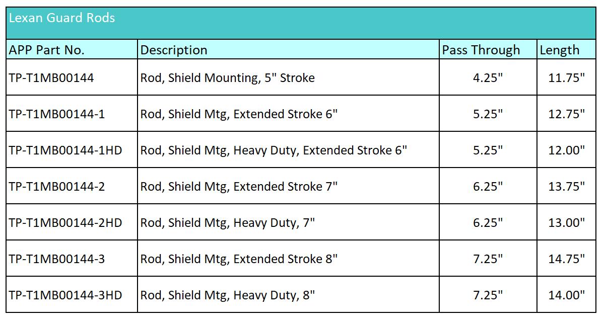 Guard Rod Matrix